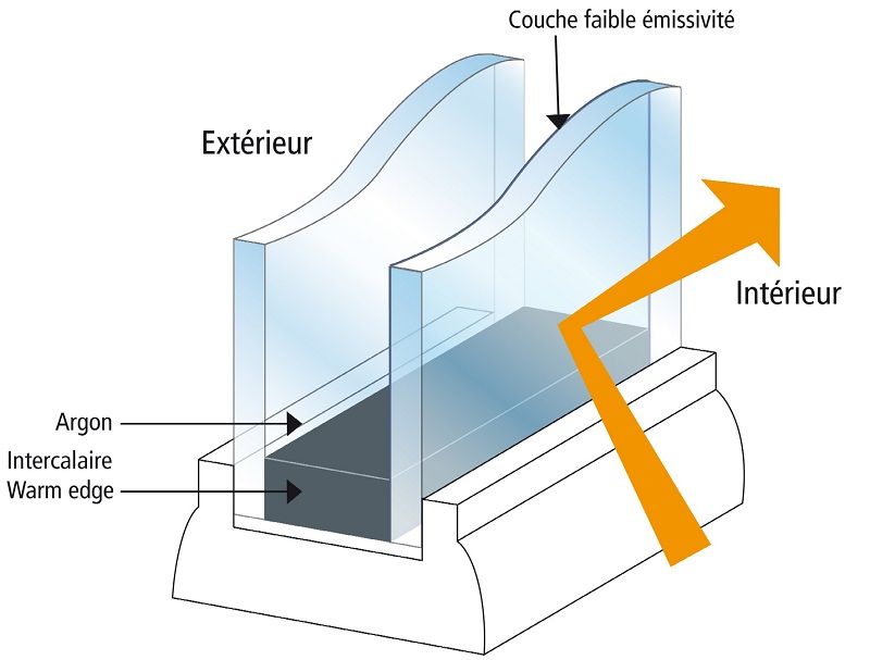 Isolation thermique du double et triple vitrage double for Reduction impot fenetre double vitrage